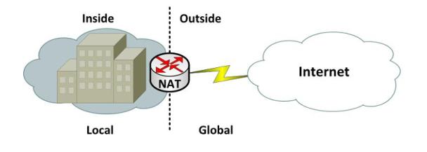 NAT là gì? 3 loại NAT (Network Address Translation) bạn cần biết ...
