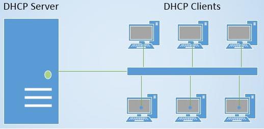 DHCP là gì ? Phương pháp khắc phục không kết nối với máy chủ DHCP