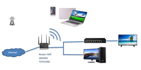 https://www.totolink.vn/public/uploads/img_article/router-wifi-la-gi-nguyen-ly-hoat-dong-va-chuc-nang-chuc-nang-router-wifi.png