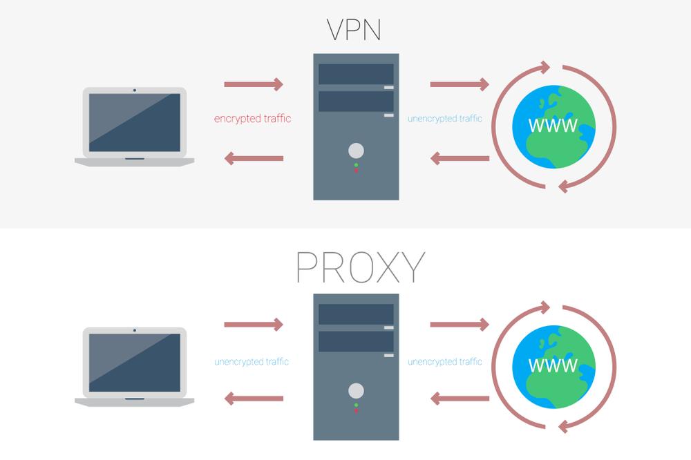 So sánh Proxy và VPN  Nên sử dụng Proxy hay VPN - TOTOLINK Việt Nam